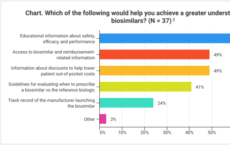 The evolution of biosimilars so far in the United States has revealed one thing for certain: Generalizations cannot be made about biosimilar market dynamics across different therapeutic areas