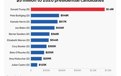 From Donald Trump to Bernie Sanders, here's how much every 2020 presidential candidate has gotten from the healthcare industry