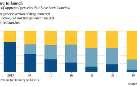 Generic drug approvals soar, but patients still go without.