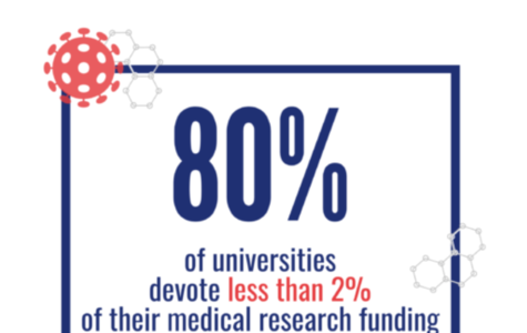 How do universities impact access to medicines?