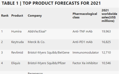 The Best Selling Prescription Drugs for 2021