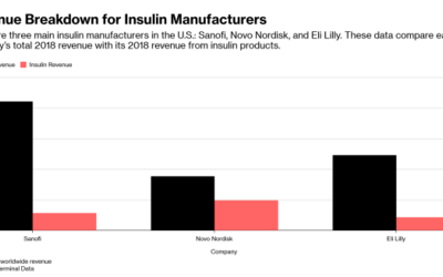 Today, three companies control virtually the entire global market for insulin.
