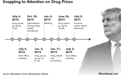 A Look at the Trump Administration's Pharmaceutical Pricing Policy Proposals