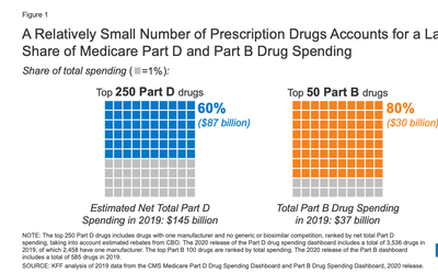 Policymakers are once again focusing attention on proposals to lower prescription drug costs.