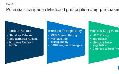 Potential Implications of Policy Changes in Medicaid Drug Purchasing