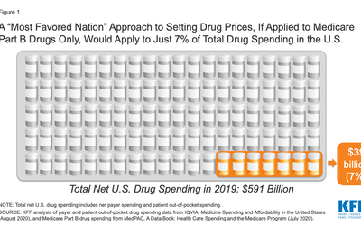 "Most People Are Unlikely to See Drug Cost Savings From President Trump's ""Most Favored Nation"" Proposal"