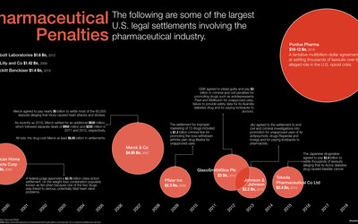 The following are some of the largest U.S. legal settlements involving the pharmaceutical industry.