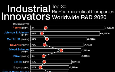 The top biopharmaceutical investors in the world.