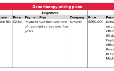 Gene-Therapy Pricing Plans