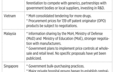 Public policies on the pricing of innovative medicines in Asia