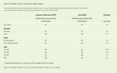 50% in U.S. Fear Bankruptcy Due to Major Health Event
