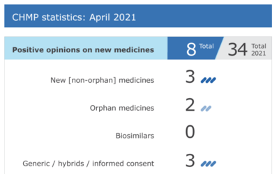 Meeting highlights from the Committee for Medicinal Products for Human Use (CHMP)