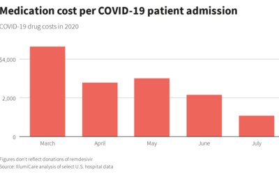 Overall, many U.S. hospitals continue to face significant financial pressure from the pandemic as new infections remain high across much of the country