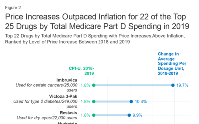 Price Increases Continue to Outpace Inflation for Many Medicare Part D Drugs