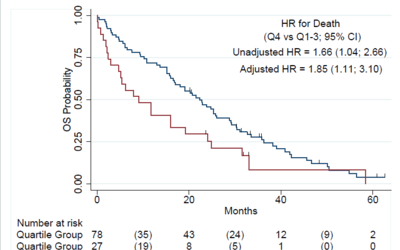 Out of pocket costs and patient outcomes in EGFR and ALK positive NSCLC