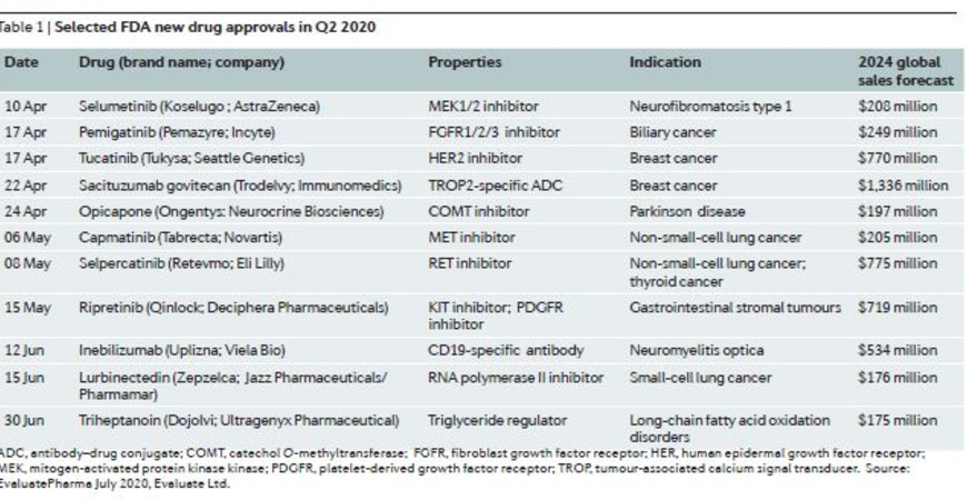 FDA New Drug Approvals in Q2 2020
