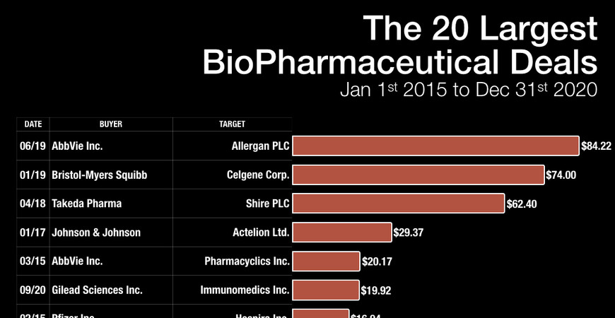 The 20 Largest BioPharmaceutical Deals