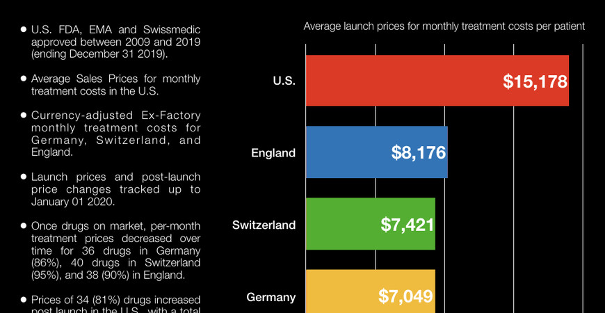 Launch prices and price developments of cancer drugs in the United States and Europe.