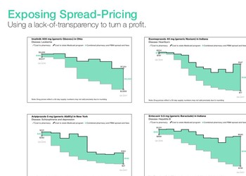 What exactly is spread-pricing? Often hard to expose, it's a practice most common with generic drugs, which make up almost 90% o