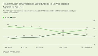 A Gallup poll released on Tuesday shows that 58 percent of American adults who were surveyed are willing to be vaccinated, up from 50 percent in September