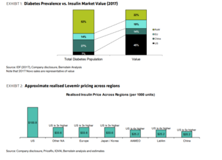 Insulin Pricing and Market Valuation