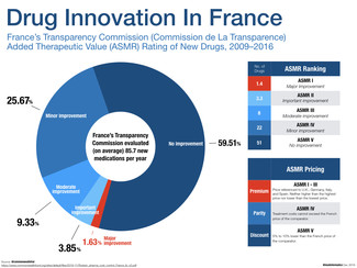 How drugs are valued in France.
