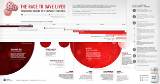 The Race to Save Lives – Timelines