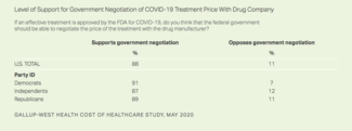 Nine in 10 Concerned About Rising Drug Costs Due to COVID-19