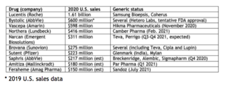 Top Drugs Losing Patent Exclusivity in 2021