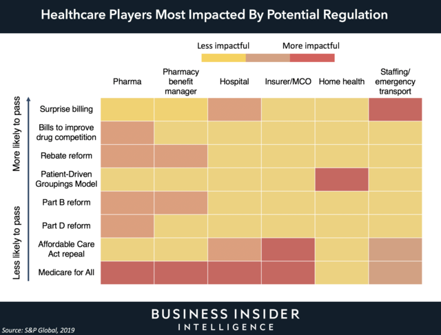 Healthcare Players Most Impacted by Potential Regulations
