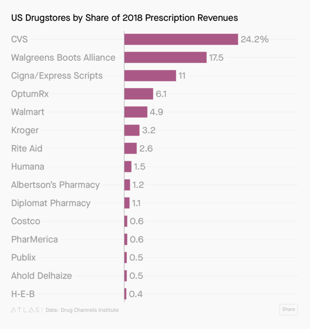 Amazon's plan to dominate the pharmaceutical industry is taking shape
