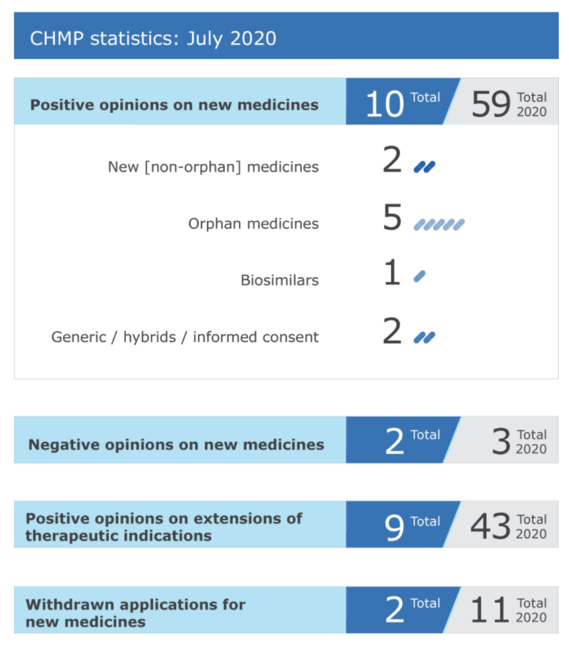 EMA's human medicines committee (CHMP) recommended eleven medicines for approval at its July 2020 meeting, including a medicine for use in countries outside the European Union