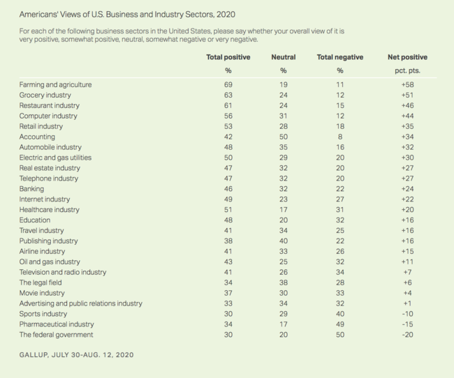 Americans' views of the pharmaceutical industry.