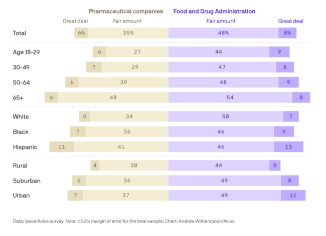 Trust in pharmaceutical companies vs. the FDA  to look out for the best interests of Americans