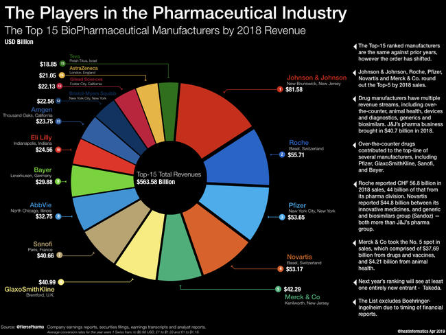The Top 15 BioPharmaceutical Manufacturers by 2018 Revenue